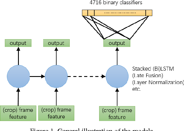 Figure 2 for The YouTube-8M Kaggle Competition: Challenges and Methods