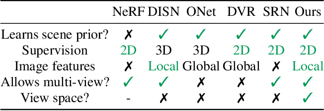 Figure 1 for pixelNeRF: Neural Radiance Fields from One or Few Images