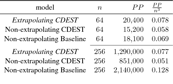 Figure 4 for Learning Distributions of Meant Color