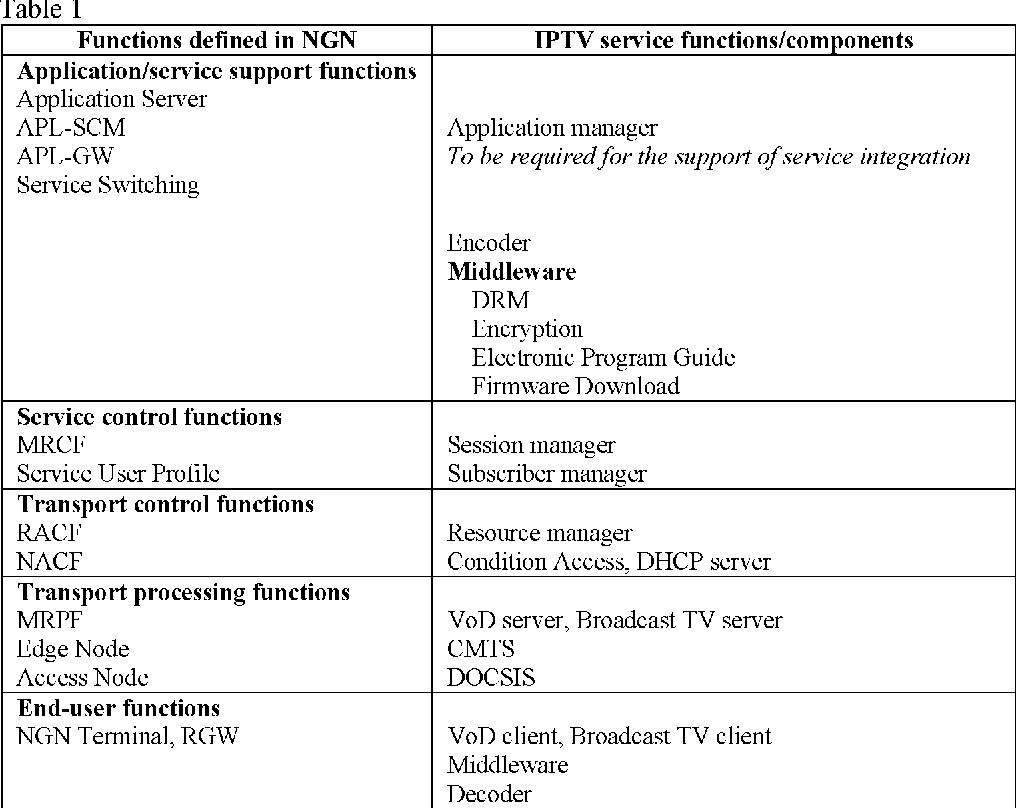 NGN architecture for IPTV service without effect on