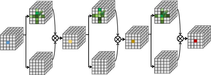 Figure 1 for Efficient Spatialtemporal Context Modeling for Action Recognition