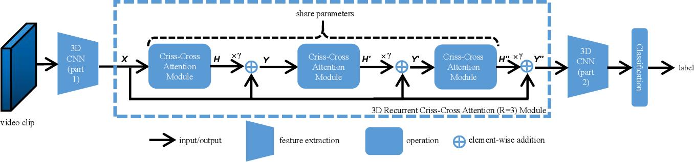 Figure 2 for Efficient Spatialtemporal Context Modeling for Action Recognition