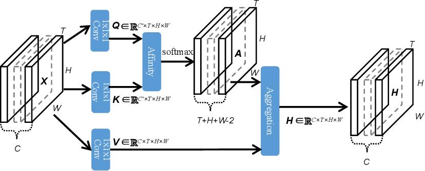Figure 3 for Efficient Spatialtemporal Context Modeling for Action Recognition