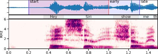 Figure 1 for Progressive Voice Trigger Detection: Accuracy vs Latency