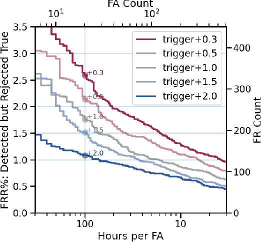 Figure 2 for Progressive Voice Trigger Detection: Accuracy vs Latency