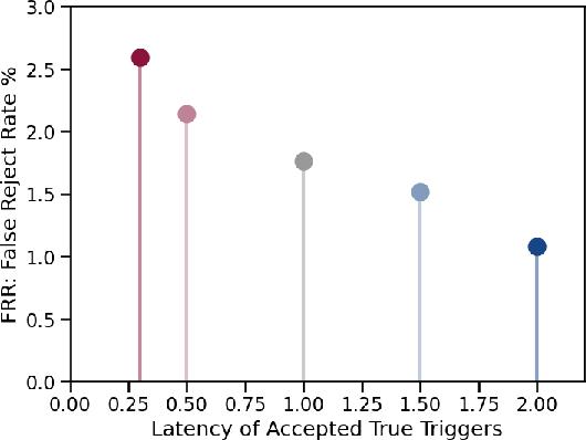 Figure 3 for Progressive Voice Trigger Detection: Accuracy vs Latency