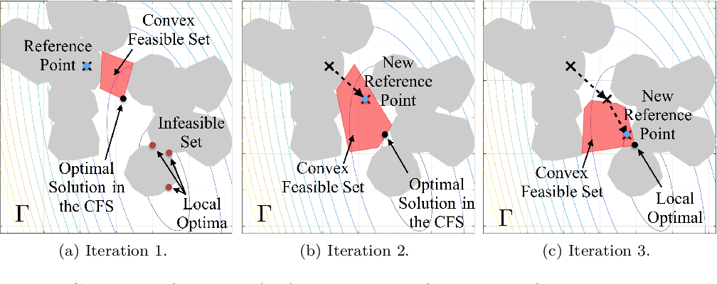 Figure 1 for The Convex Feasible Set Algorithm for Real Time Optimization in Motion Planning