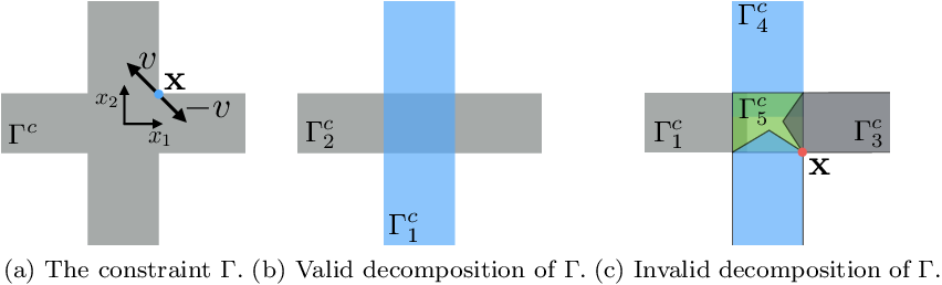 Figure 2 for The Convex Feasible Set Algorithm for Real Time Optimization in Motion Planning