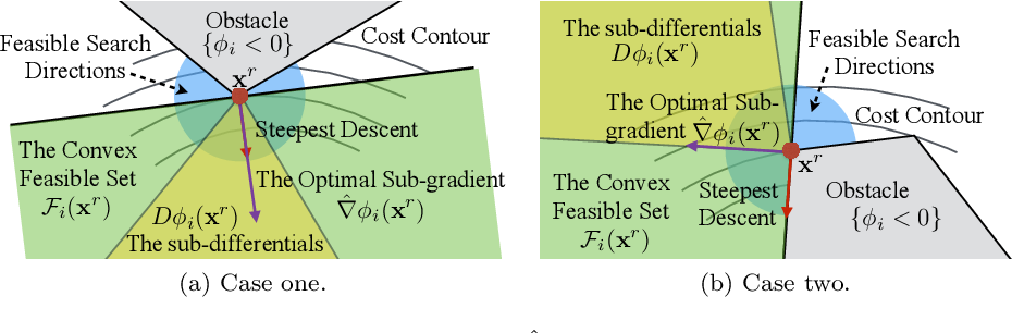 Figure 3 for The Convex Feasible Set Algorithm for Real Time Optimization in Motion Planning