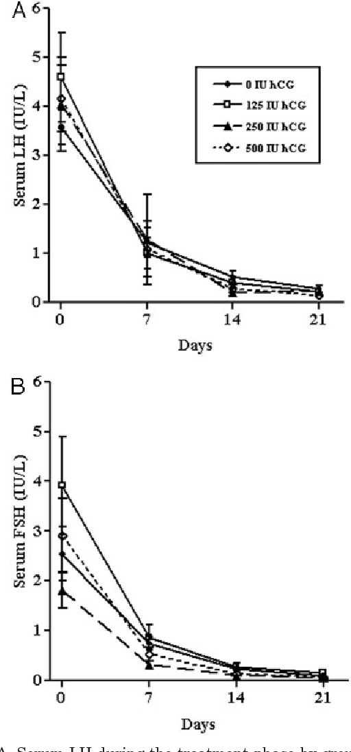 Figure 3 from Low-dose human chorionic gonadotropin maintains