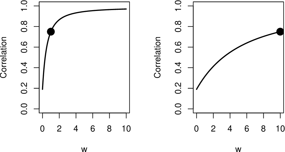 Figure 3 for The Importance of Being Correlated: Implications of Dependence in Joint Spectral Inference across Multiple Networks