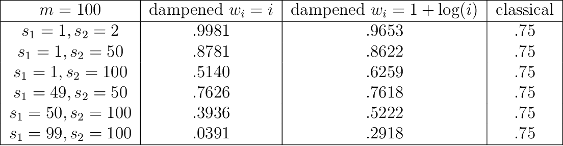 Figure 2 for The Importance of Being Correlated: Implications of Dependence in Joint Spectral Inference across Multiple Networks