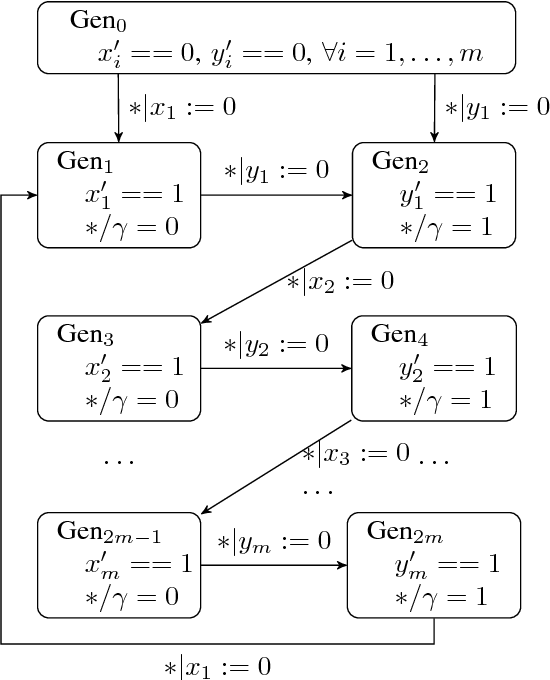 Figure 4 for Timed Automata Approach for Motion Planning Using Metric Interval Temporal Logic
