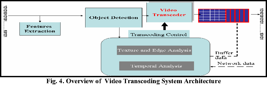 Figure 4 from Content Based Architecture for Video Transcoding