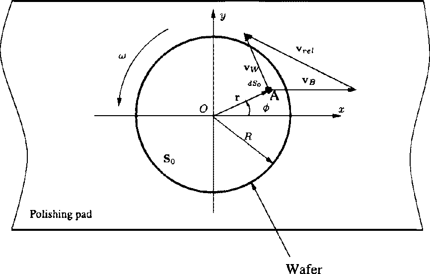 schematic of the linear cmp wafer/pad kinematic relationship