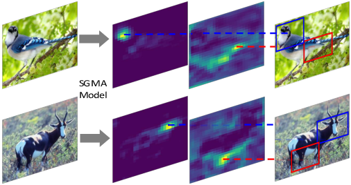 Figure 1 for Learning where to look: Semantic-Guided Multi-Attention Localization for Zero-Shot Learning