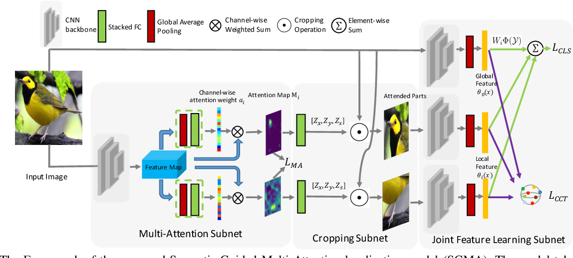 Figure 3 for Learning where to look: Semantic-Guided Multi-Attention Localization for Zero-Shot Learning