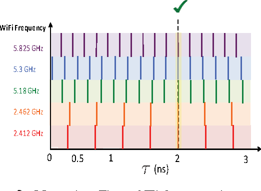 Figure 2 from Decimeter-Level Localization with a Single