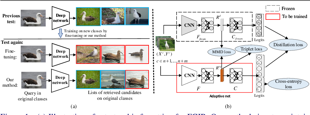 Figure 1 for On the Exploration of Incremental Learning for Fine-grained Image Retrieval