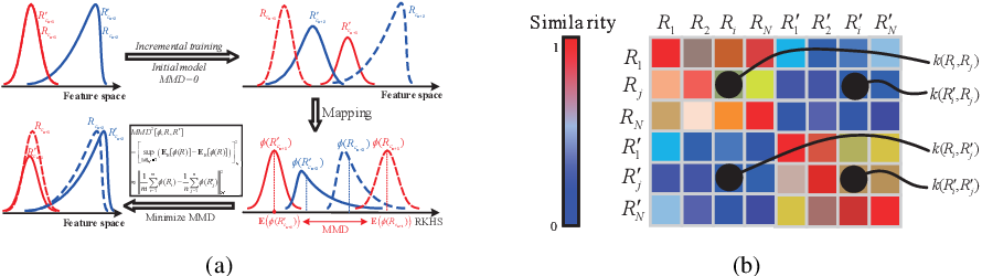 Figure 3 for On the Exploration of Incremental Learning for Fine-grained Image Retrieval