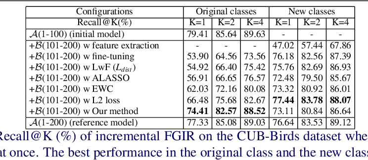 Figure 4 for On the Exploration of Incremental Learning for Fine-grained Image Retrieval