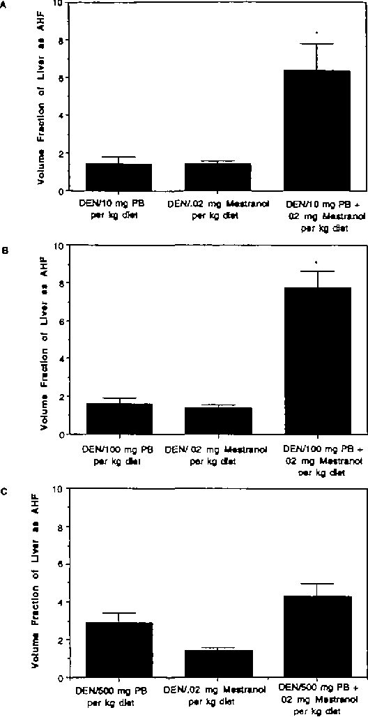 Fig. 2. The effect of co-administration of MS (0.02 mg/kg diet) with various concentrations of PB on the volume fraction of the liver as AHF expressing PGST in previously DEN-initiated female rats: (A) 10 mg/kg diet PB; (B) 100 mg/kg diet PB; (C) 500 mg/kg diet PB. *Statistically different from the control (P < 0.05). The data are presented as the mean ± SEM.