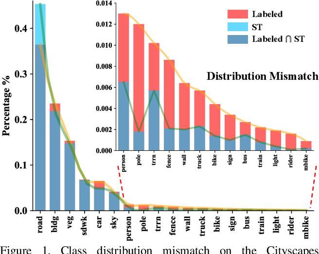 Figure 1 for Re-distributing Biased Pseudo Labels for Semi-supervised Semantic Segmentation: A Baseline Investigation
