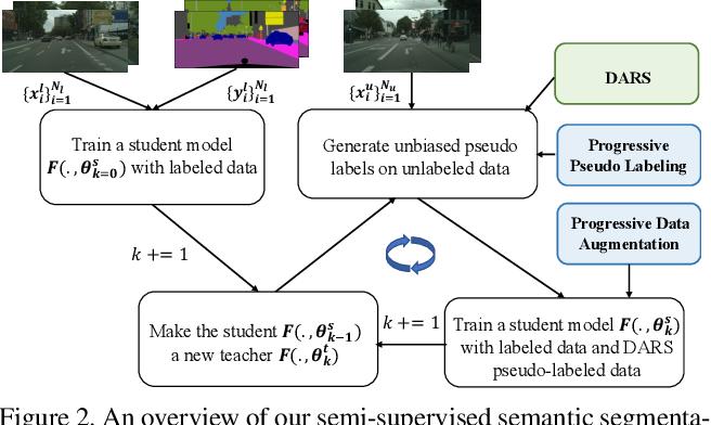 Figure 3 for Re-distributing Biased Pseudo Labels for Semi-supervised Semantic Segmentation: A Baseline Investigation