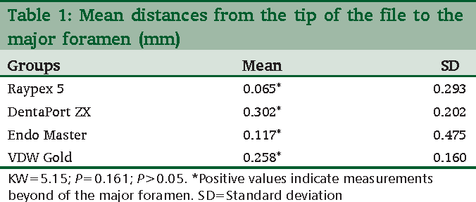 PDF] In vitro comparison of four different electronic apex locators