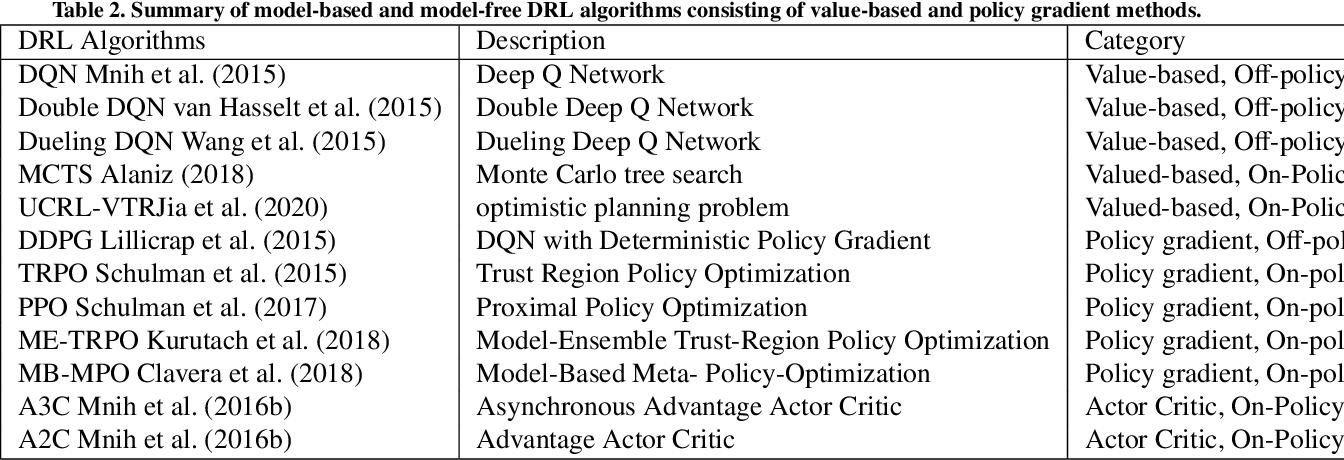 Figure 3 for Deep reinforcement learning in medical imaging: A literature review