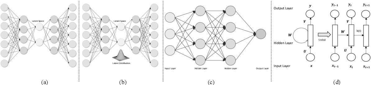 Figure 4 for Deep reinforcement learning in medical imaging: A literature review