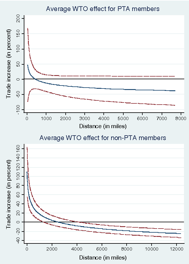 In Search Of Wto Trade Effects Preferential Trade Agreements