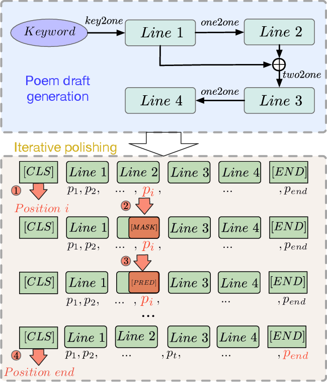 Figure 1 for An Iterative Polishing Framework based on Quality Aware Masked Language Model for Chinese Poetry Generation