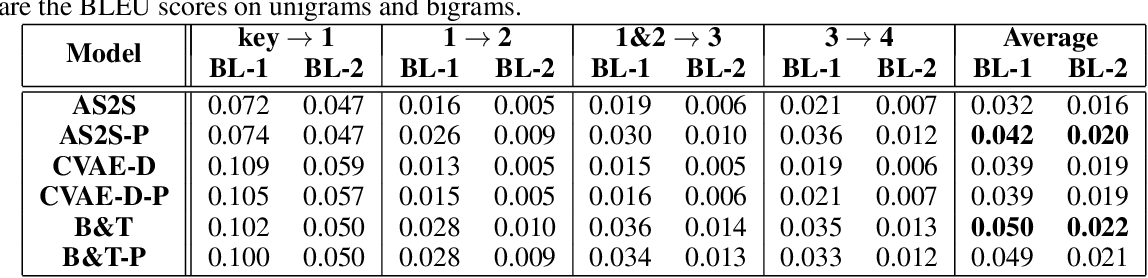 Figure 2 for An Iterative Polishing Framework based on Quality Aware Masked Language Model for Chinese Poetry Generation