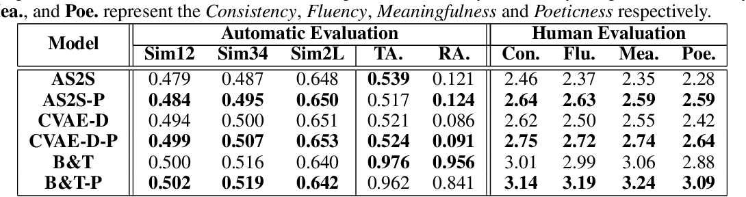 Figure 4 for An Iterative Polishing Framework based on Quality Aware Masked Language Model for Chinese Poetry Generation