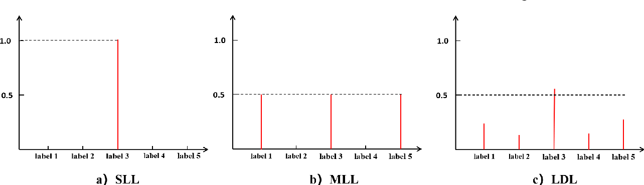 Figure 1 for Bidirectional Loss Function for Label Enhancement and Distribution Learning