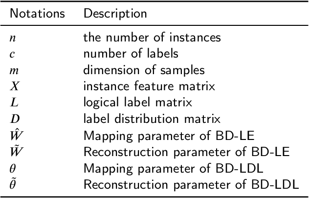 Figure 2 for Bidirectional Loss Function for Label Enhancement and Distribution Learning