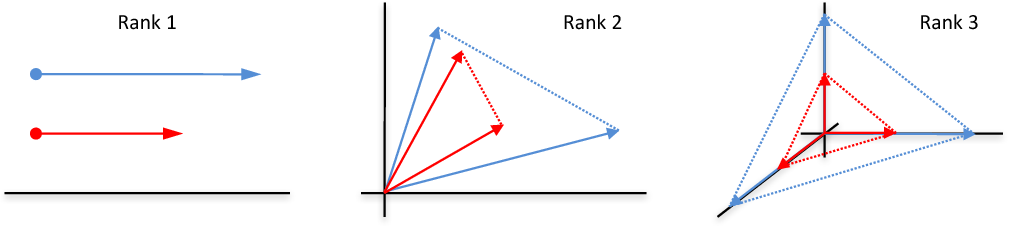 Figure 1 for Stochastic Low-Rank Bandits