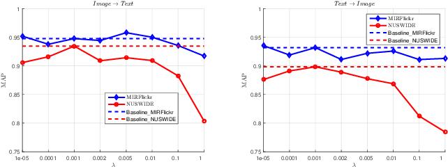 Figure 2 for Shared Predictive Cross-Modal Deep Quantization