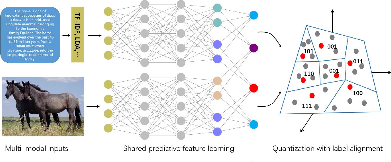 Figure 3 for Shared Predictive Cross-Modal Deep Quantization