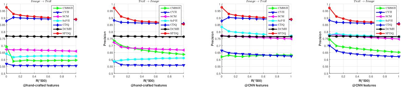 Figure 4 for Shared Predictive Cross-Modal Deep Quantization