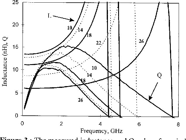 Investigation Of Current Crowding Effect On Spiral Inductors