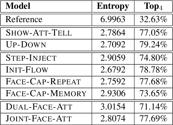 Figure 4 for Image Captioning using Facial Expression and Attention