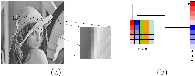 Figure 4 for Robust Non-linear Regression: A Greedy Approach Employing Kernels with Application to Image Denoising