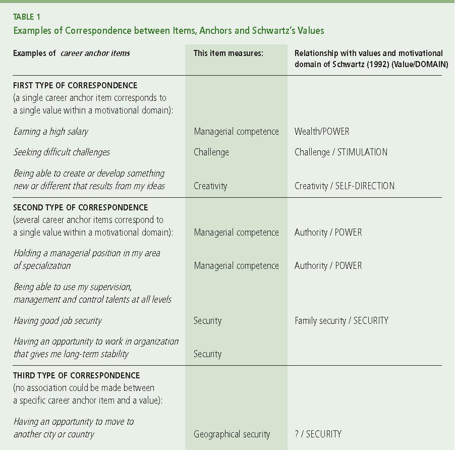 PDF] Toward a Career Anchor Structure: An Empirical Investigation of