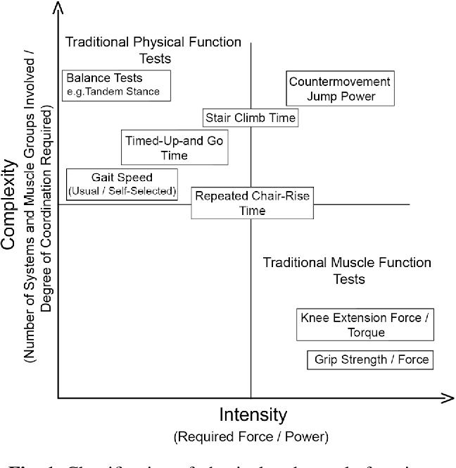 Figure 1 From Novel Approaches To The Diagnosis Of Sarcopenia