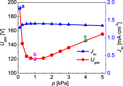FIG. 2. The gap voltage and the average cathode current density against the gas pressure.