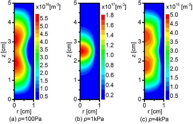 FIG. 3. Two dimensional distributions of electron density for the discharges at different pressures.