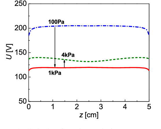 FIG. 5. The axial distribution of electric potential for gas pressure at 100 Pa, 1 kPa, and 4 kPa.