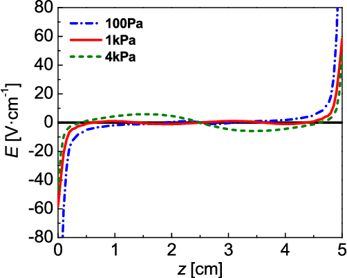 FIG. 6. The axial distribution of electric field for gas pressure at 100 Pa, 1 kPa, and 4 kPa.